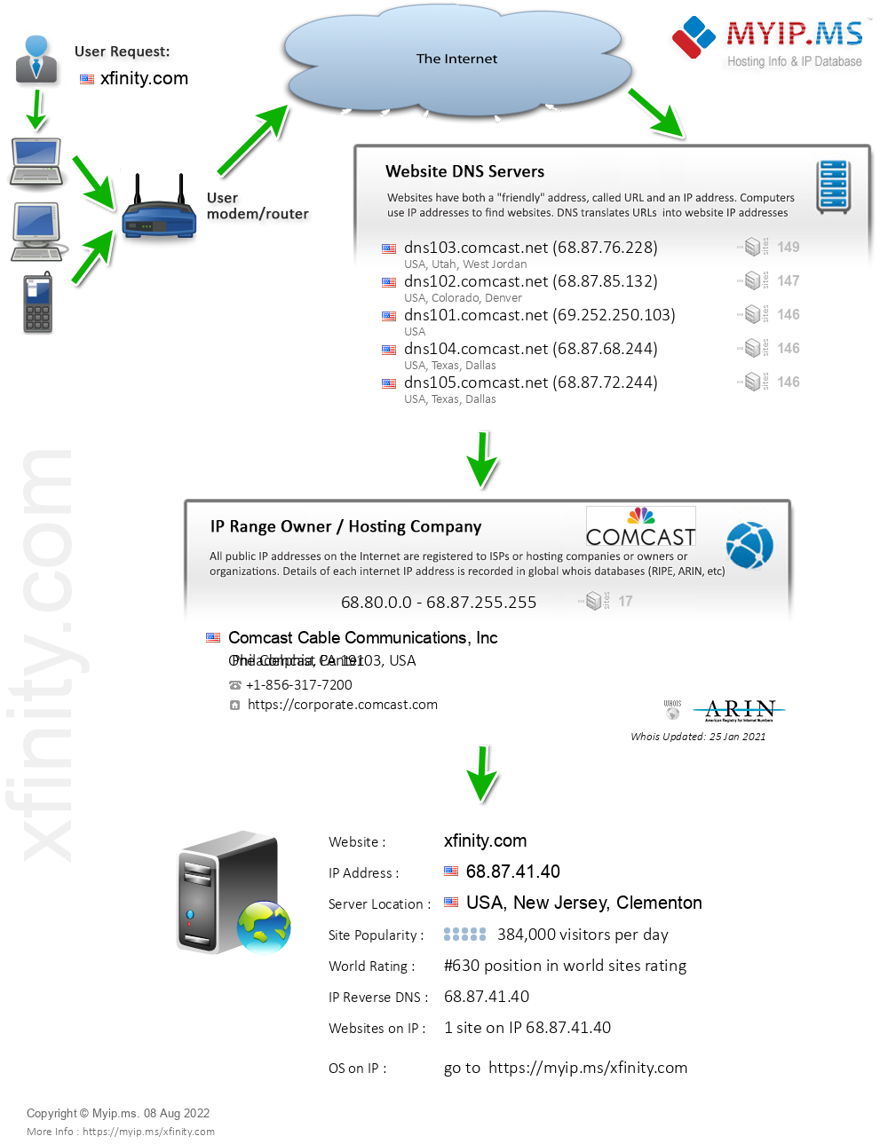 Xfinity.com - Website Hosting Visual IP Diagram