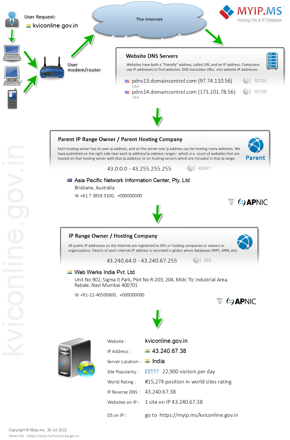 Kviconline.gov.in - Website Hosting Visual IP Diagram