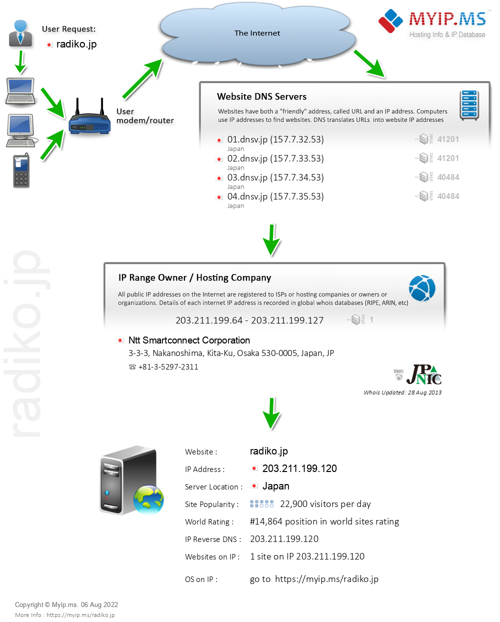 Radiko.jp - Website Hosting Visual IP Diagram