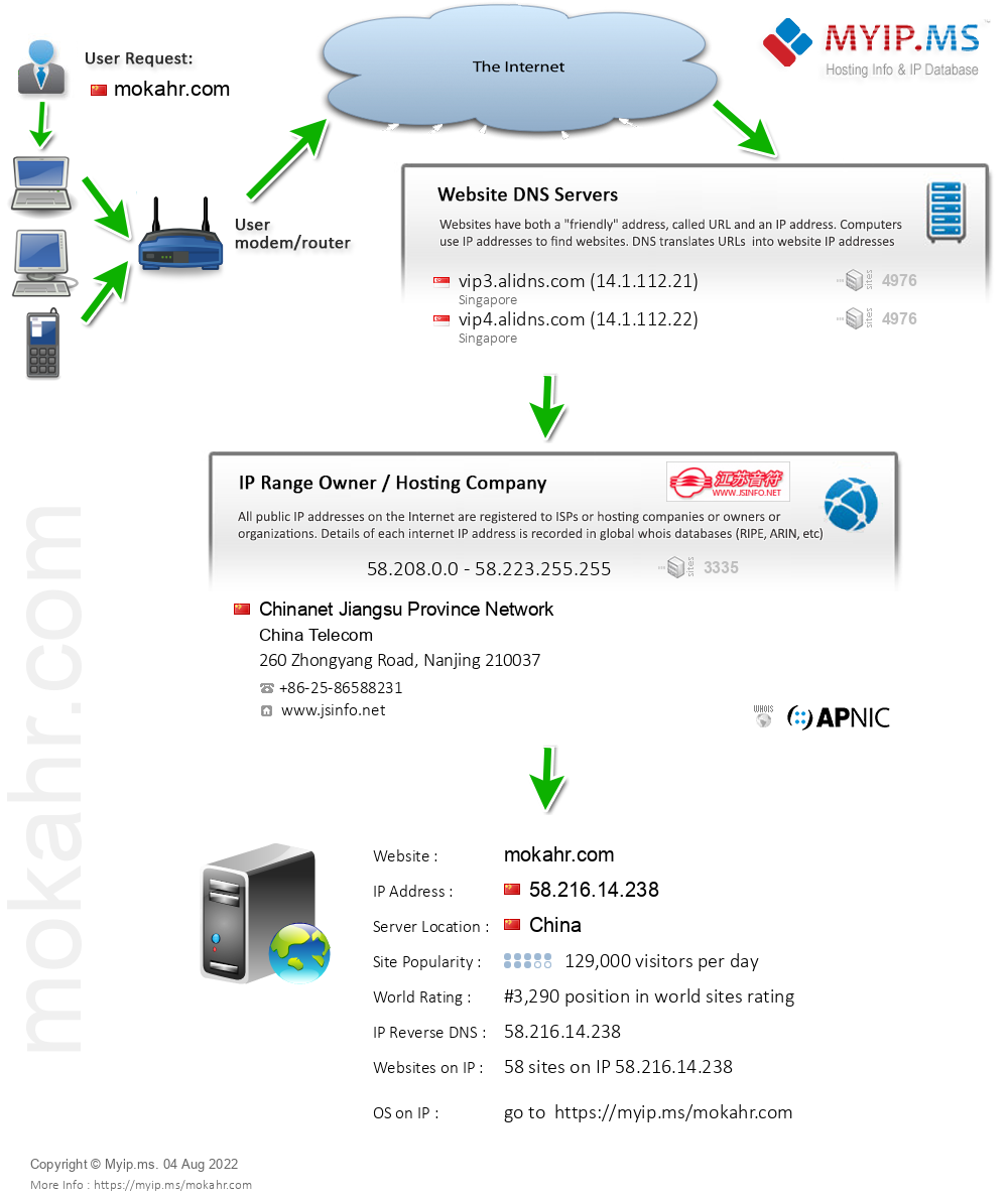 Mokahr.com - Website Hosting Visual IP Diagram