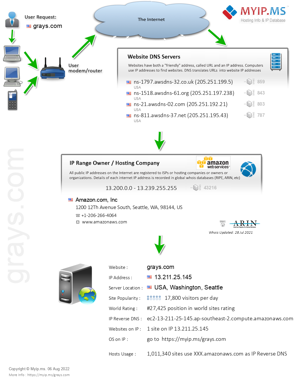 Grays.com - Website Hosting Visual IP Diagram