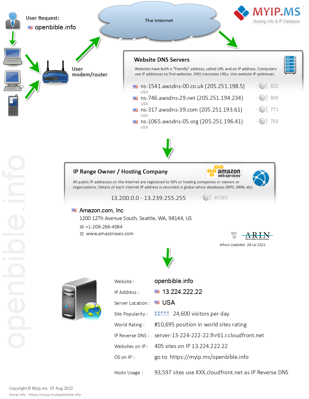 Openbible.info - Website Hosting Visual IP Diagram