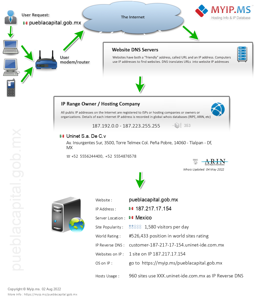 Pueblacapital.gob.mx - Website Hosting Visual IP Diagram
