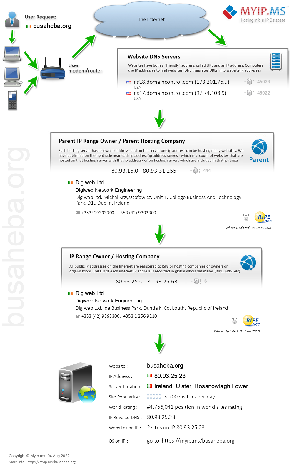 Busaheba.org - Website Hosting Visual IP Diagram