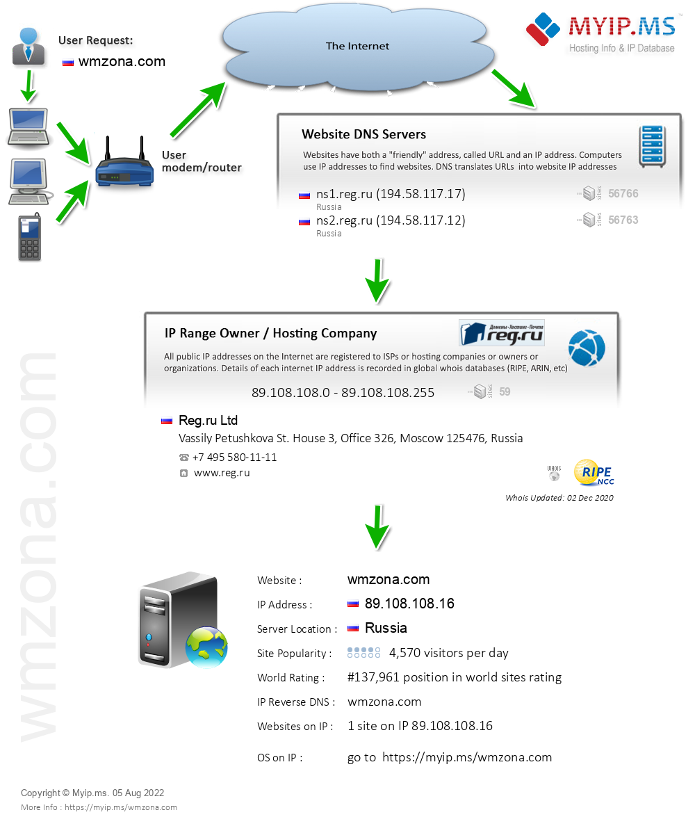 Wmzona.com - Website Hosting Visual IP Diagram