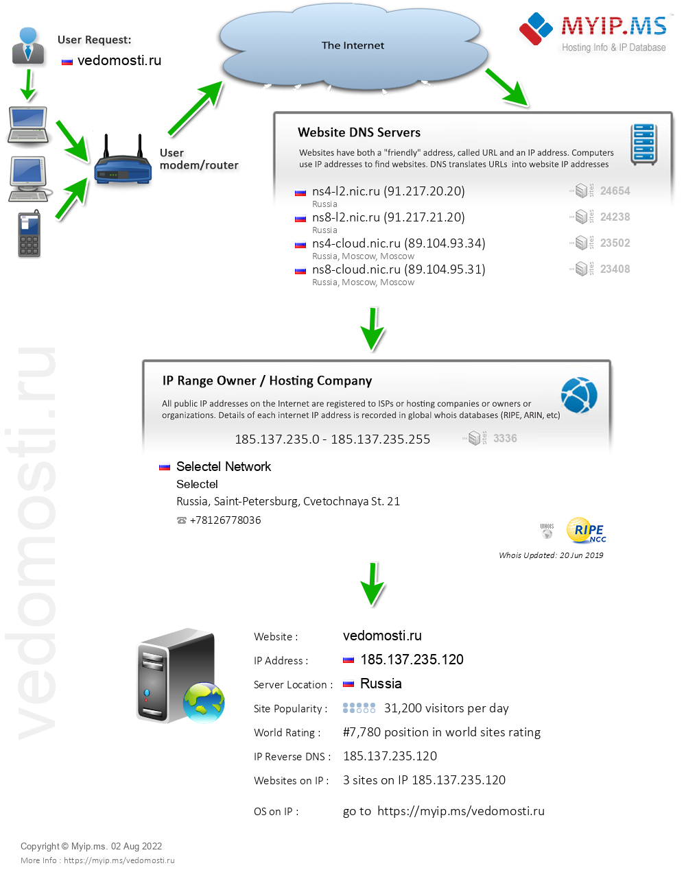 Vedomosti.ru - Website Hosting Visual IP Diagram