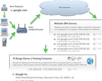 My IP Address - Shows IPv4 & IPv6   Blacklist IP Check ...